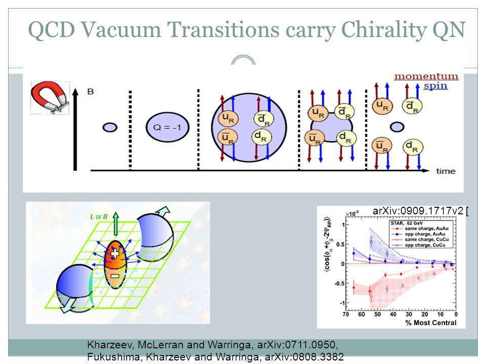 QCD Vacuum Transitions carry Chirality QN Kharzeev, McLerran and Warringa, arXiv:0711.0950, Fukushima, Kharzeev and Warringa, arXiv:0808.3382 arXiv:09