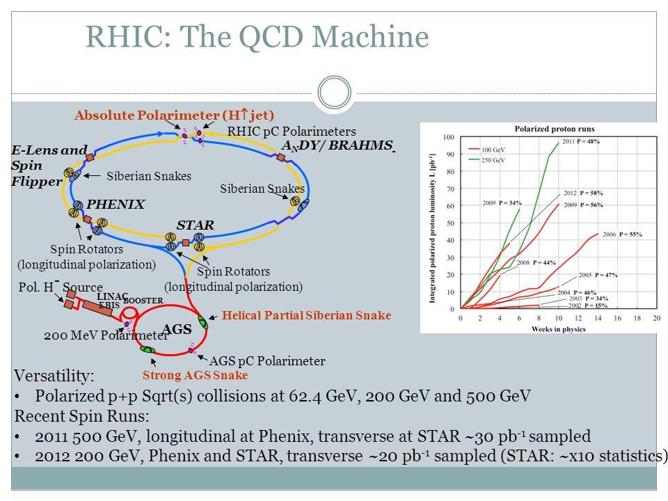 RHIC: The QCD Machine Versatility: Polarized p+p Sqrt(s) collisions at 62.4 GeV, 200 GeV and 500 GeV Recent Spin Runs: 2011 500 GeV, longitudinal at P