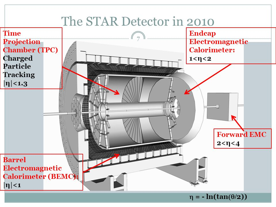 Time Projection Chamber (TPC) Charged Particle Tracking |η|<1.3 Barrel Electromagnetic Calorimeter (BEMC): |η|<1 Endcap Electromagnetic Calorimeter: 1<η<2  = - ln(tan  2)) The STAR Detector in 2010 7 Forward EMC 2<η<4