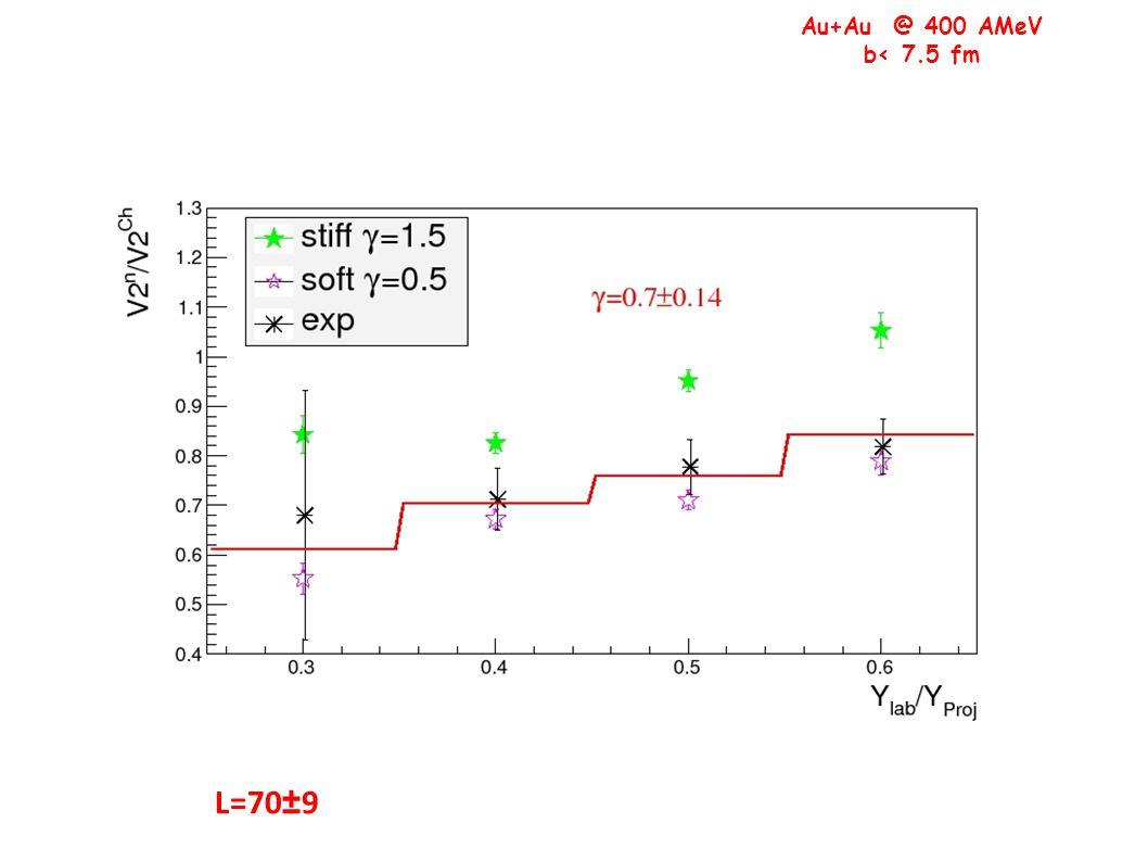 Au+Au @ 400 AMeV b< 7.5 fm L=70±9