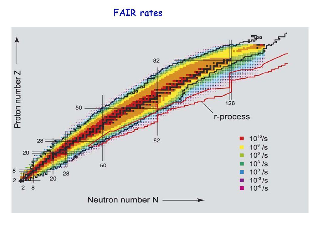 FAIR rates