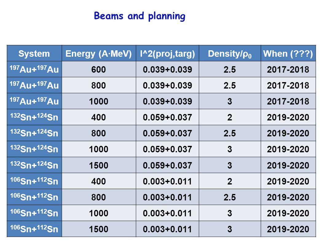 SystemEnergy (A∙MeV)I^2(proj,targ)Density/ρ 0 When ( ) 197 Au+ 197 Au6000.039+0.0392.52017-2018 197 Au+ 197 Au8000.039+0.0392.52017-2018 197 Au+ 197 Au10000.039+0.03932017-2018 132 Sn+ 124 Sn4000.059+0.03722019-2020 132 Sn+ 124 Sn8000.059+0.0372.52019-2020 132 Sn+ 124 Sn10000.059+0.03732019-2020 132 Sn+ 124 Sn15000.059+0.03732019-2020 106 Sn+ 112 Sn4000.003+0.01122019-2020 106 Sn+ 112 Sn8000.003+0.0112.52019-2020 106 Sn+ 112 Sn10000.003+0.01132019-2020 106 Sn+ 112 Sn15000.003+0.01132019-2020 Beams and planning