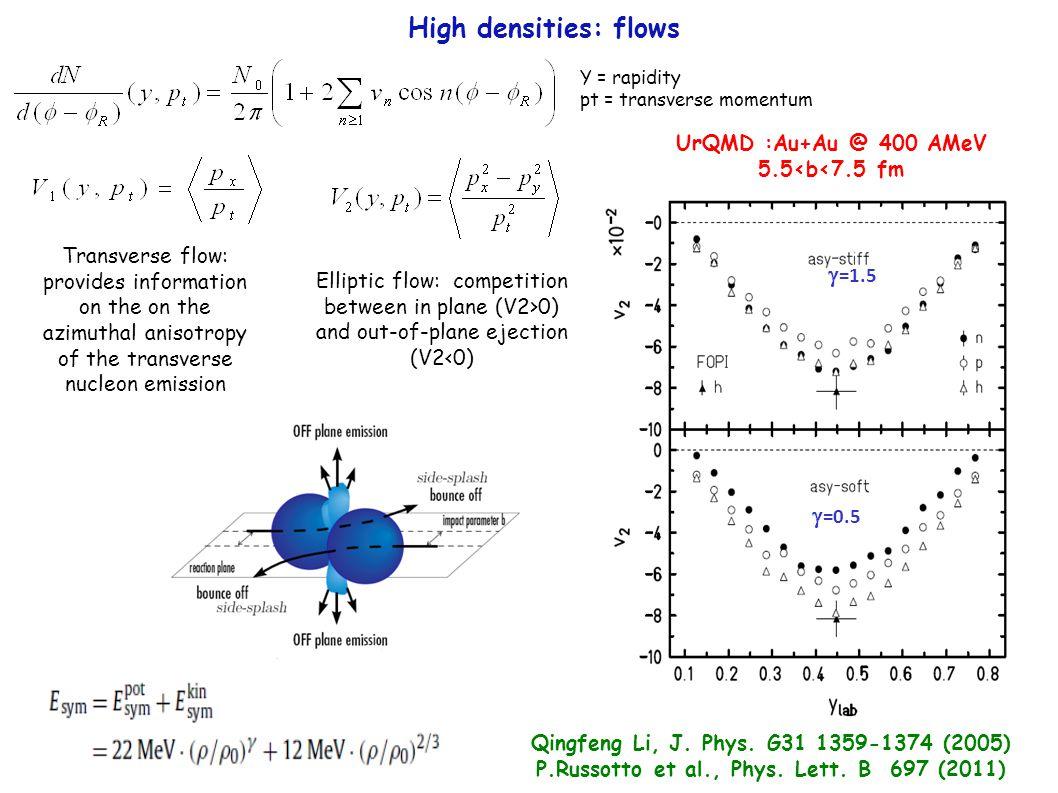 Qingfeng Li, J. Phys. G31 1359-1374 (2005) P.Russotto et al., Phys.