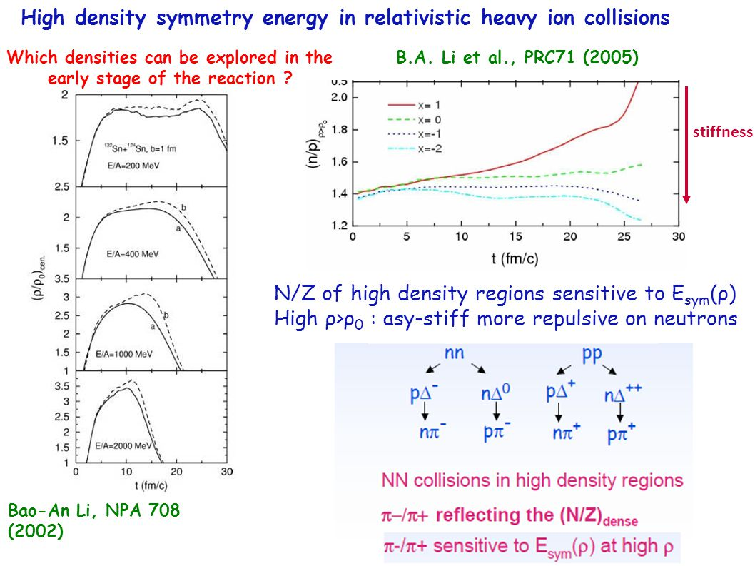 N/Z of high density regions sensitive to E sym (ρ) High ρ>ρ 0 : asy-stiff more repulsive on neutrons stiffness B.A. Li et al., PRC71 (2005) Which dens