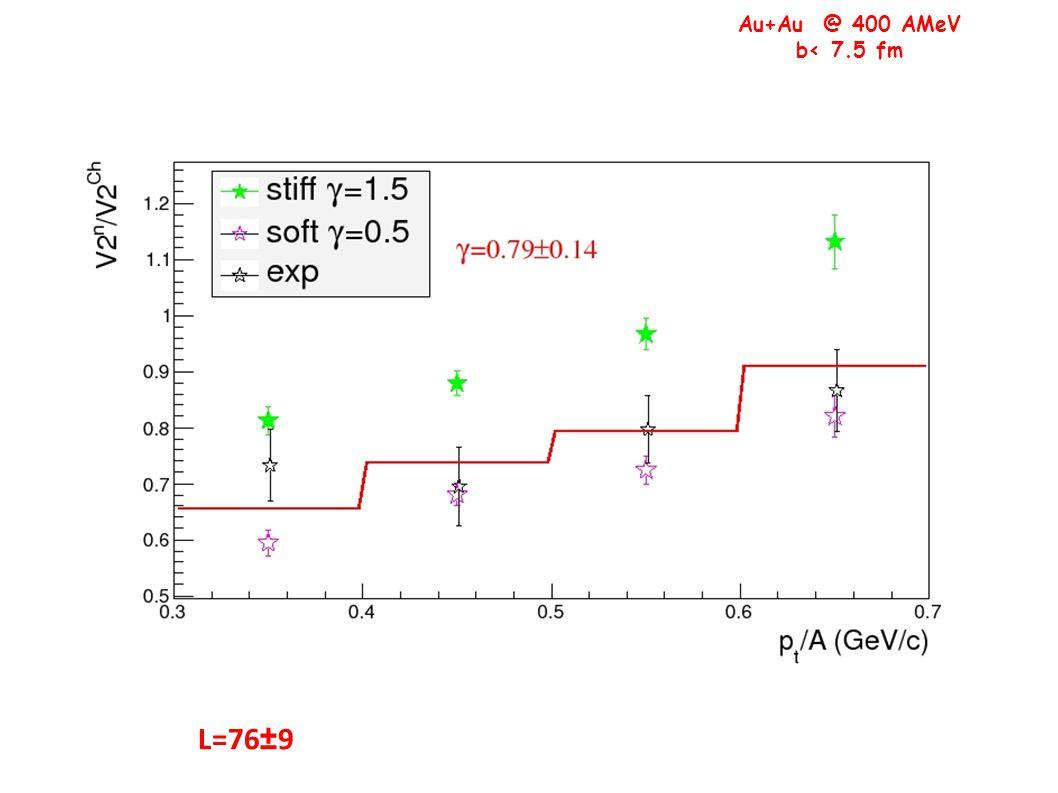 Au+Au @ 400 AMeV b< 7.5 fm L=76±9