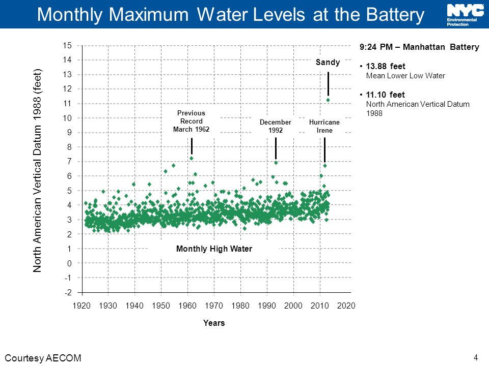 4 Monthly Maximum Water Levels at the Battery Courtesy AECOM North American Vertical Datum 1988 (feet) 15 14 13 12 11 10 9 8 7 6 5 4 3 2 1 0 19201930194019501960197019801990200020102020 Years Monthly High Water Previous Record March 1962 December 1992 Hurricane Irene Sandy -2 9:24 PM – Manhattan Battery 13.88 feet Mean Lower Low Water 11.10 feet North American Vertical Datum 1988