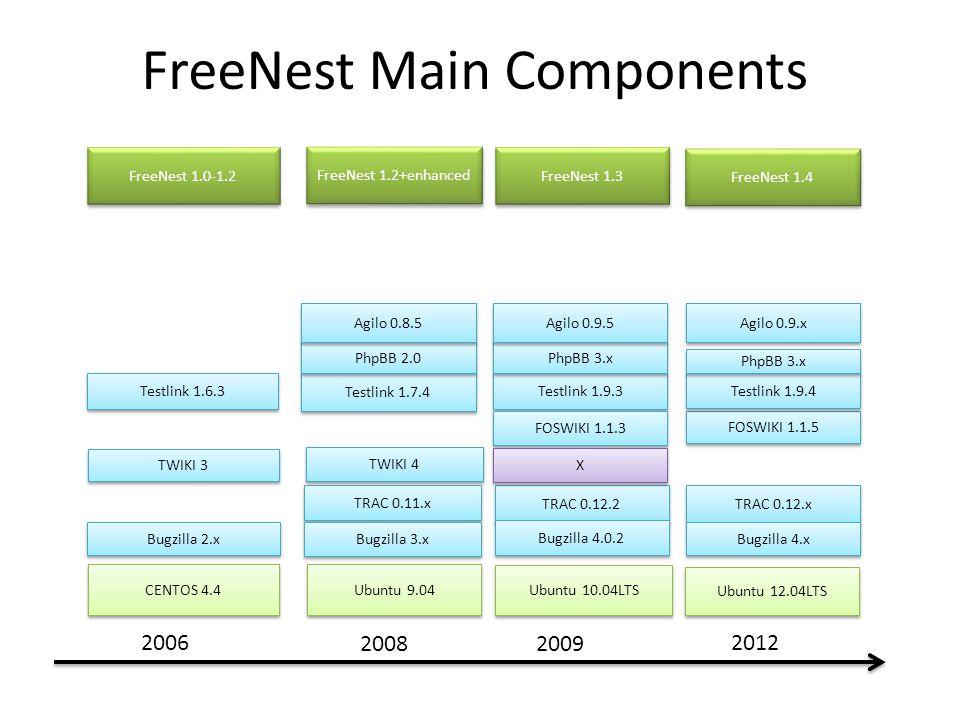 FreeNest Main Components TWIKI 4 Testlink 1.6.3 TRAC 0.11.x TWIKI 3 FOSWIKI 1.1.5 TRAC 0.12.x Testlink 1.7.4 Testlink 1.9.4 Testlink 1.9.3 Bugzilla 2.x Bugzilla 3.x Bugzilla 4.x CENTOS 4.4 Ubuntu 9.04 Ubuntu 10.04LTS FreeNest 1.0-1.2 FreeNest 1.2+enhanced FreeNest 1.3 FreeNest 1.4 Ubuntu 12.04LTS FOSWIKI 1.1.3 TRAC 0.12.2 Bugzilla 4.0.2 2006 20082009 2012 PhpBB 2.0 PhpBB 3.x Agilo 0.8.5 Agilo 0.9.x Agilo 0.9.5 X X
