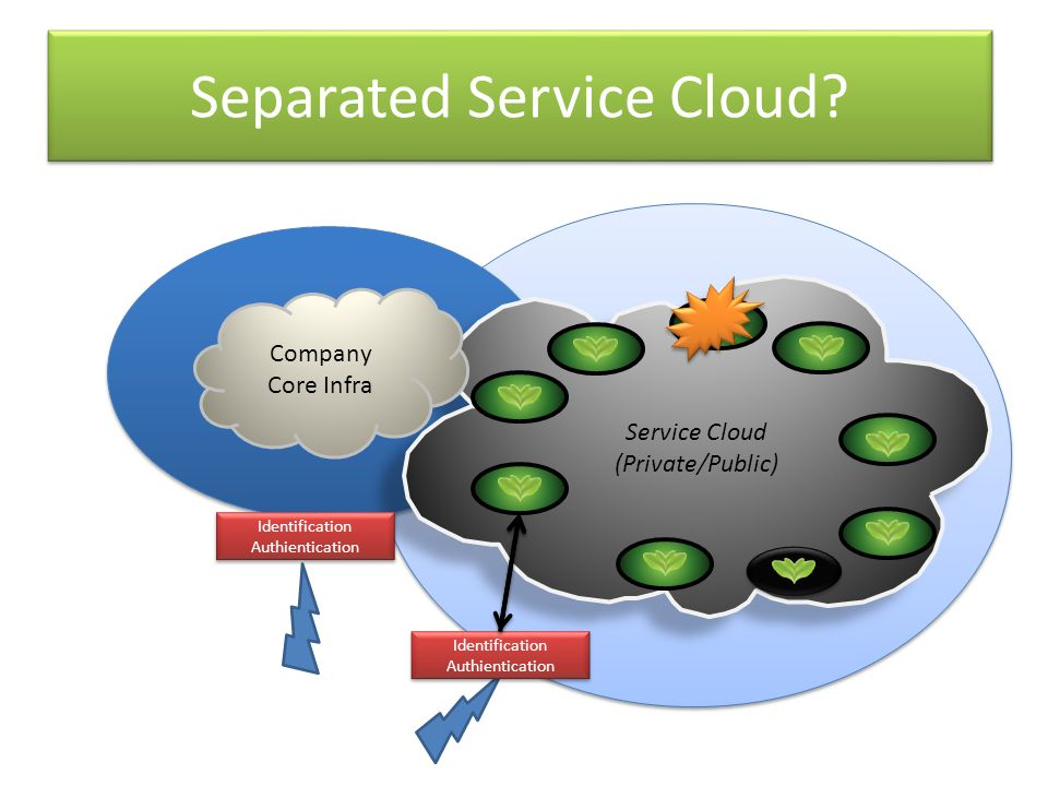 Separated Service Cloud.