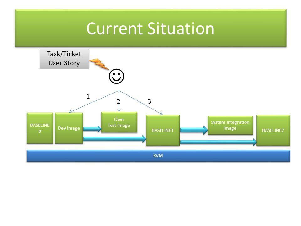 Current Situation Dev Image BASELINE1 KVM Own Test Image Own Test Image System Integration Image System Integration Image BASELINE2 BASELINE 0 1 23 Task/Ticket User Story Task/Ticket User Story