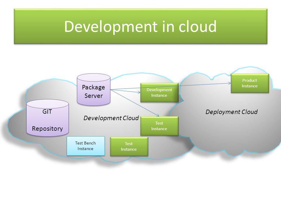 Development in cloud Development Cloud GIT Repository GIT Repository Package Server Package Server Development Instance Test Bench Instance Test Bench Instance Deployment Cloud Product Instance Product Instance Test Instance Test Instance Test Instance Test Instance