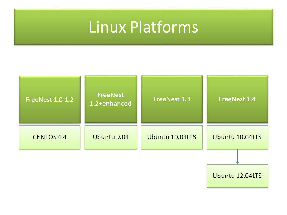 Linux Platforms CENTOS 4.4 Ubuntu 9.04 Ubuntu 10.04LTS Ubuntu 12.04LTS FreeNest 1.0-1.2 FreeNest 1.2+enhanced FreeNest 1.3 FreeNest 1.4 Ubuntu 10.04LTS