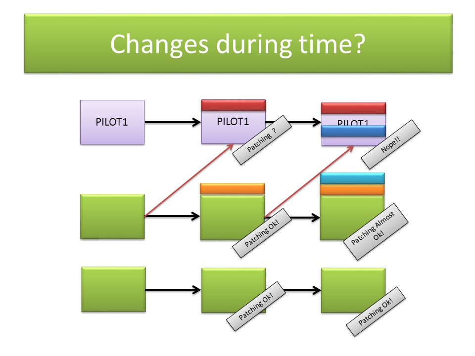 PILOT1 Changes during time? Patching Almost Ok! Patching Ok! Patching ? Nope!! PILOT1