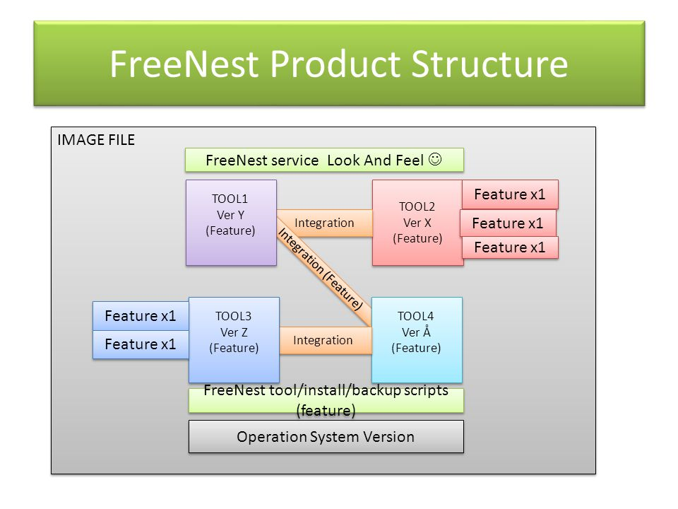 FreeNest Product Structure TOOL2 Ver X (Feature) TOOL2 Ver X (Feature) Integration Operation System Version Integration (Feature) TOOL4 Ver Å (Feature) TOOL4 Ver Å (Feature) TOOL1 Ver Y (Feature) TOOL1 Ver Y (Feature) Integration TOOL3 Ver Z (Feature) TOOL3 Ver Z (Feature) FreeNest service Look And Feel FreeNest tool/install/backup scripts (feature) Feature x1 IMAGE FILE