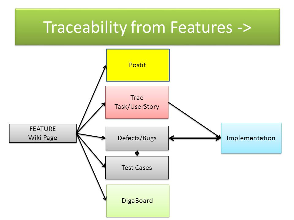 Traceability from Features -> FEATURE Wiki Page FEATURE Wiki Page Postit Trac Task/UserStory DigaBoard Defects/Bugs Test Cases Implementation