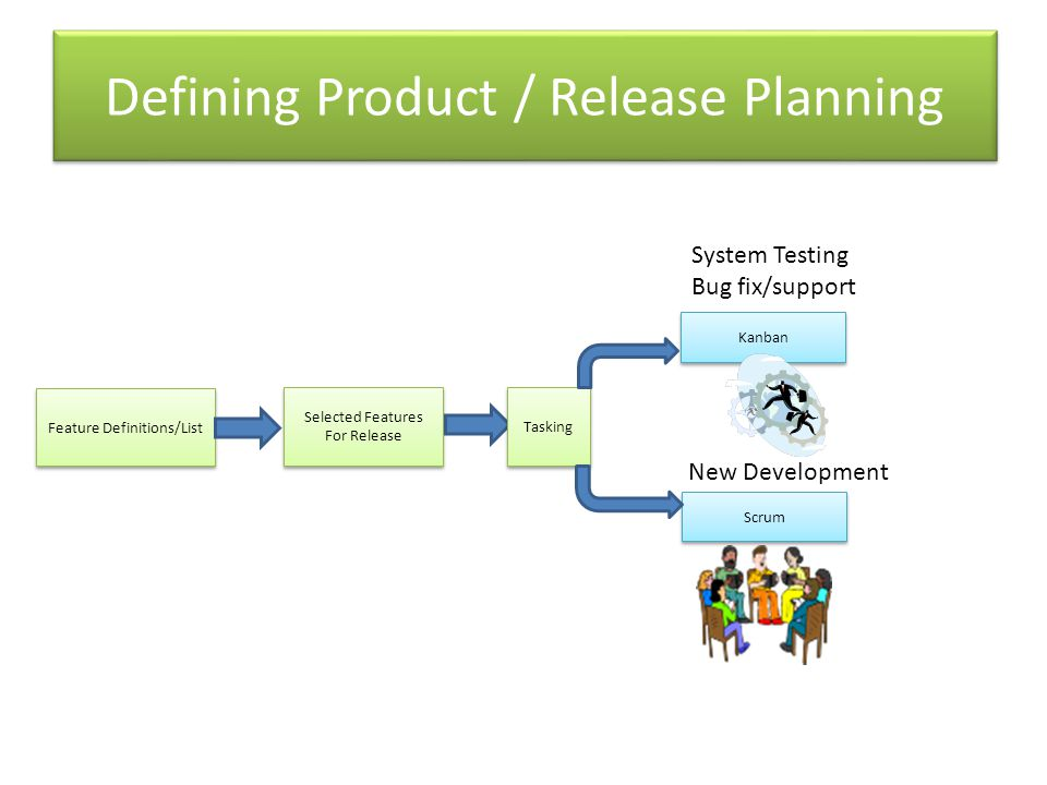 Defining Product / Release Planning Feature Definitions/List Selected Features For Release Selected Features For Release Tasking Kanban Scrum System Testing Bug fix/support New Development