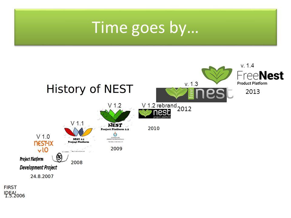 2012 Time goes by… 2013 v. 1.3 v. 1.4 V 1.0 V 1.1 V 1.2 V 1.2 rebrand