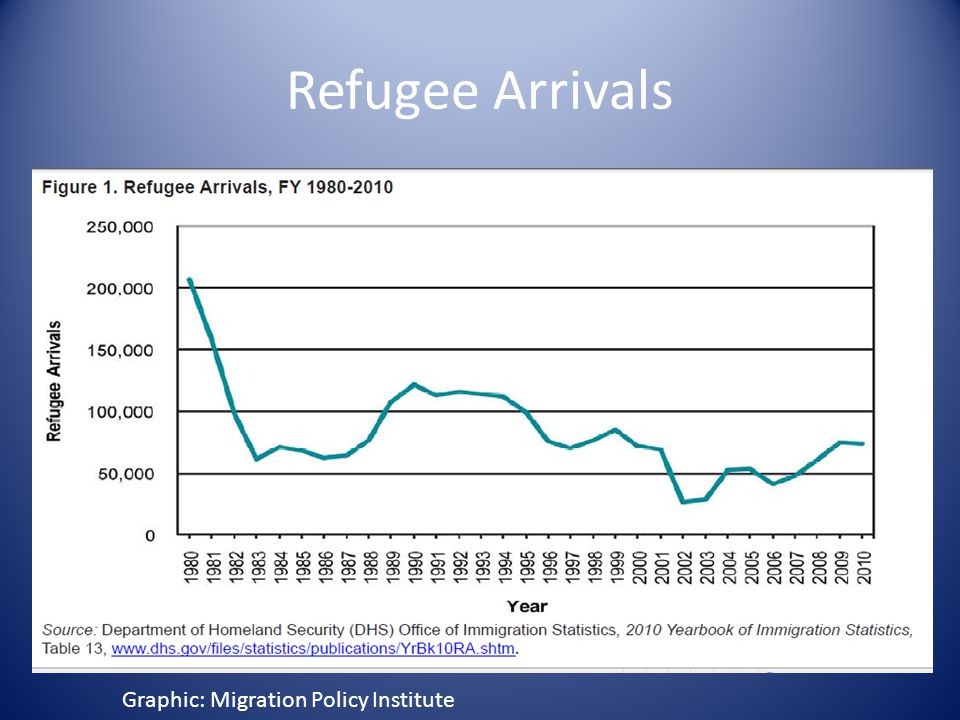 Refugee Arrivals Graphic: Migration Policy Institute