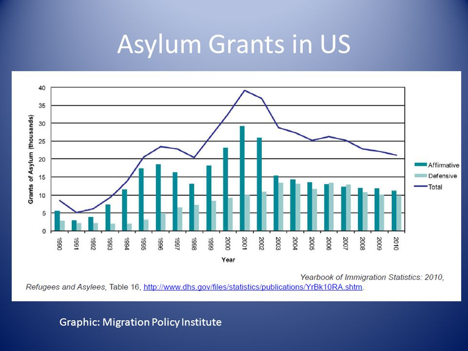 Asylum Grants in US Graphic: Migration Policy Institute