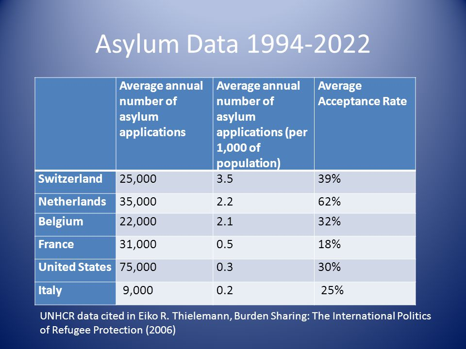 Asylum Data 1994-2022 Average annual number of asylum applications Average annual number of asylum applications (per 1,000 of population) Average Acceptance Rate Switzerland25,0003.539% Netherlands35,0002.262% Belgium22,0002.132% France31,0000.518% United States75,0000.330% Italy 9,0000.2 25% UNHCR data cited in Eiko R.