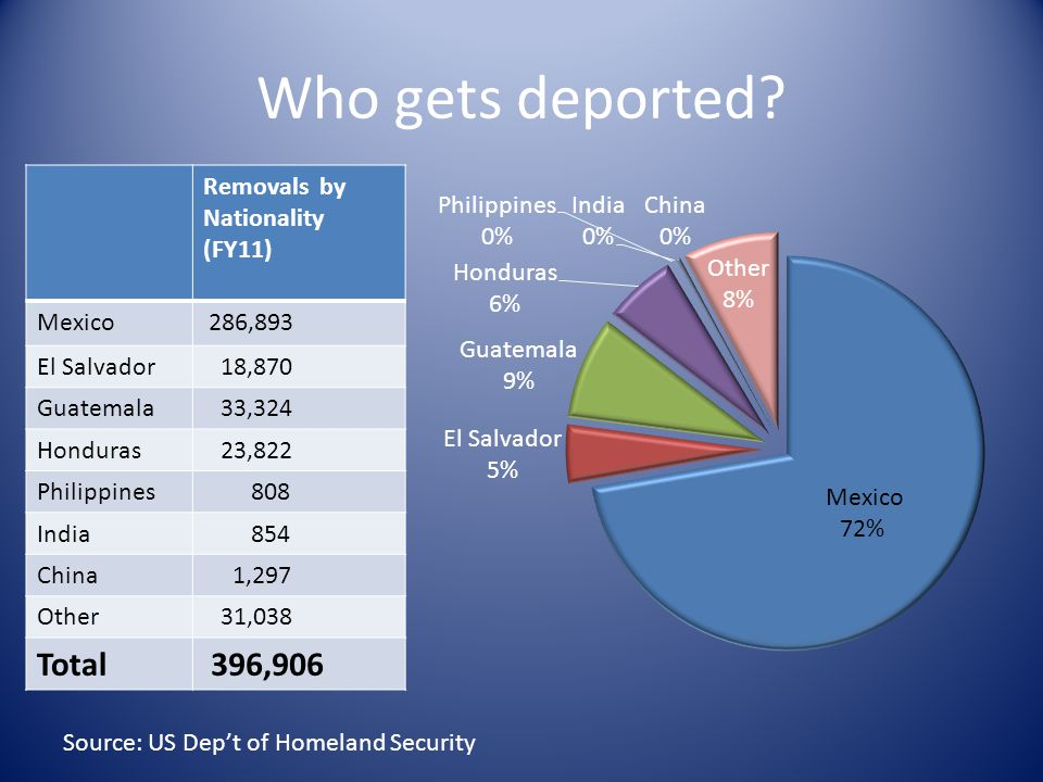 Who gets deported.