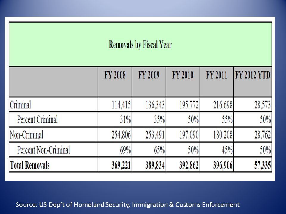 Source: US Dep't of Homeland Security, Immigration & Customs Enforcement