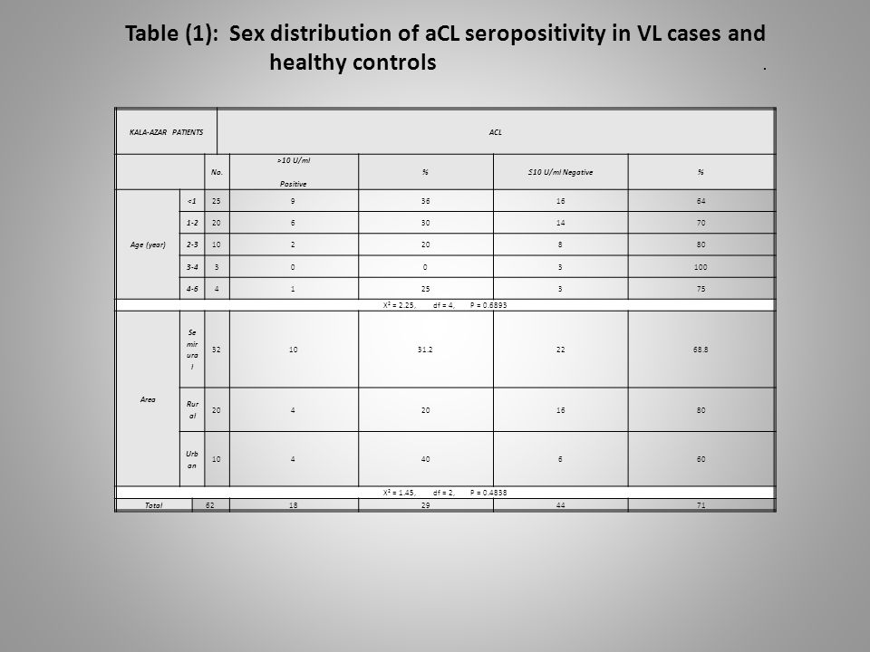 ACLKALA-AZAR PATIENTS %≤10 U/ml Negative% >10 U/ml Positive No.