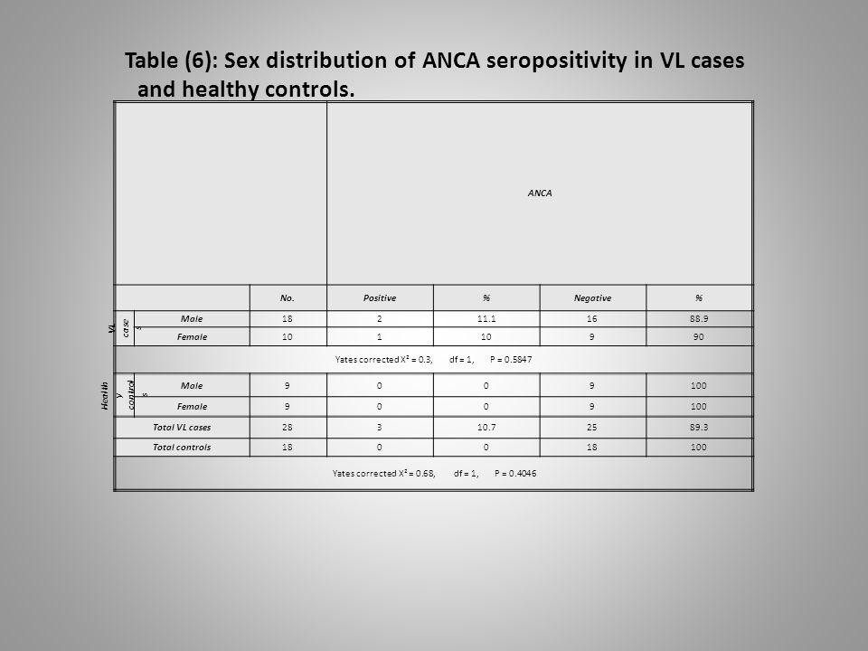 ANCA %Negative%PositiveNo. 88.91611.1218Male VL case s 909101 Female Yates corrected X² = 0.3, df = 1, P = 0.5847 1009009Male Health y control s 10090