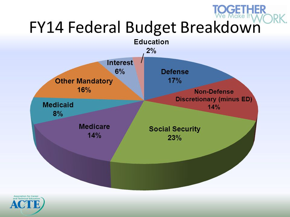 FY14 Federal Budget Breakdown Other Mandatory 16% Interest 6% Defense 17% Education 2%
