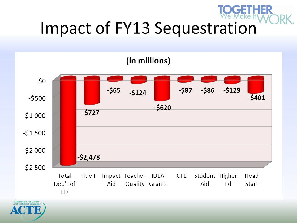 Sequestration Realities Education funding cuts were restored on average 80% in FY14 (Oct.
