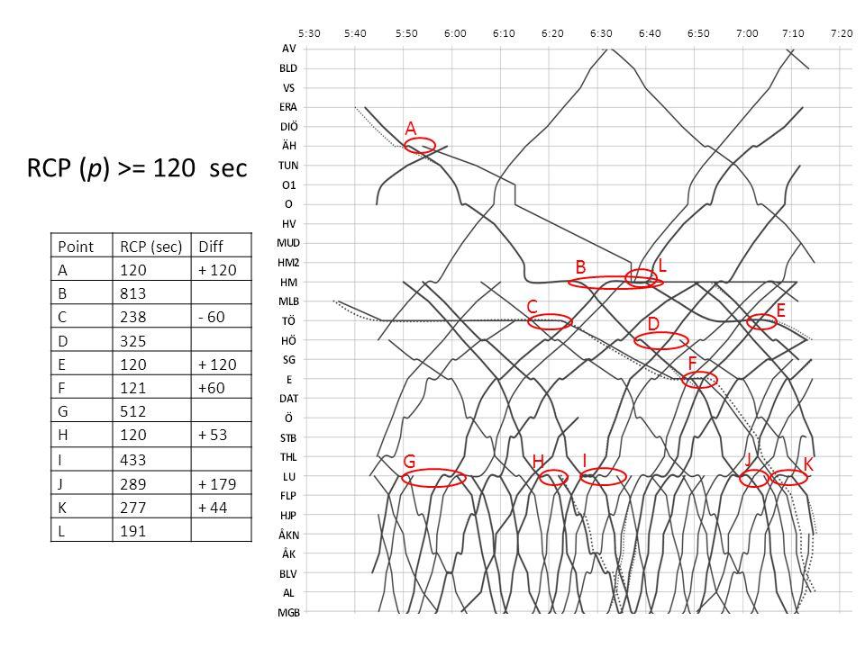 5:30 5:40 5:50 6:00 6:10 6:20 6:30 6:40 6:50 7:00 7:10 7:20 RCP (p) >= 120 sec G H I F D C E B L A PointRCP (sec)Diff A120+ 120 B813 C238- 60 D325 E120+ 120 F121+60 G512 H120+ 53 I433 J289+ 179 K277+ 44 L191 J K
