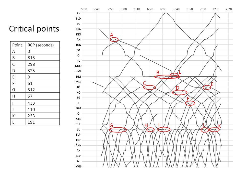 Critical points G H I J K F D C E B L A PointRCP (seconds) A0 B813 C298 D325 E0 F61 G512 H67 I433 J110 K233 L191