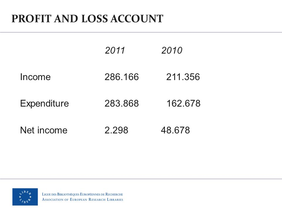 PROFIT AND LOSS ACCOUNT 2011 2010 Income286.166 211.356 Expenditure283.868 162.678 Net income 2.298 48.678