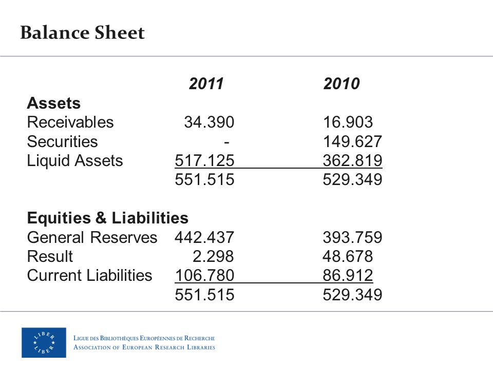 Balance Sheet 2011 2010 Assets Receivables 34.390 16.903 Securities-149.627 Liquid Assets517.125362.819 551.515529.349 Equities & Liabilities General Reserves442.437393.759 Result 2.298 48.678 Current Liabilities106.780 86.912 551.515529.349