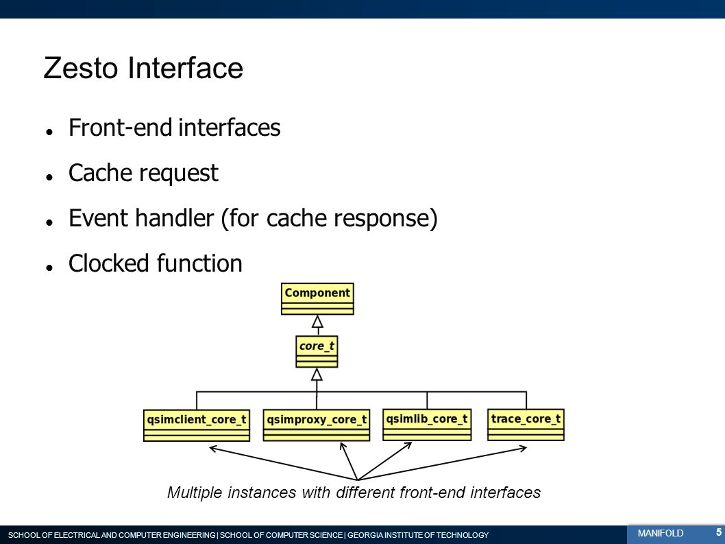 SCHOOL OF ELECTRICAL AND COMPUTER ENGINEERING | SCHOOL OF COMPUTER SCIENCE | GEORGIA INSTITUTE OF TECHNOLOGY MANIFOLD Zesto Interface Front-end interfaces Cache request Event handler (for cache response) Clocked function Multiple instances with different front-end interfaces 5