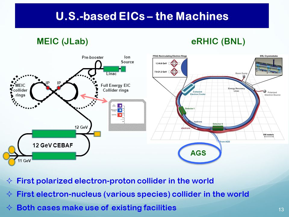 U.S.-based EICs – the Machines IP Ion Source Pre-booster Linac 12 GeV CEBAF 12 GeV 11 GeV Full Energy EIC Collider rings MEIC collider rings  First polarized electron-proton collider in the world  First electron-nucleus (various species) collider in the world  Both cases make use of existing facilities MEIC (JLab)eRHIC (BNL) AGS 13