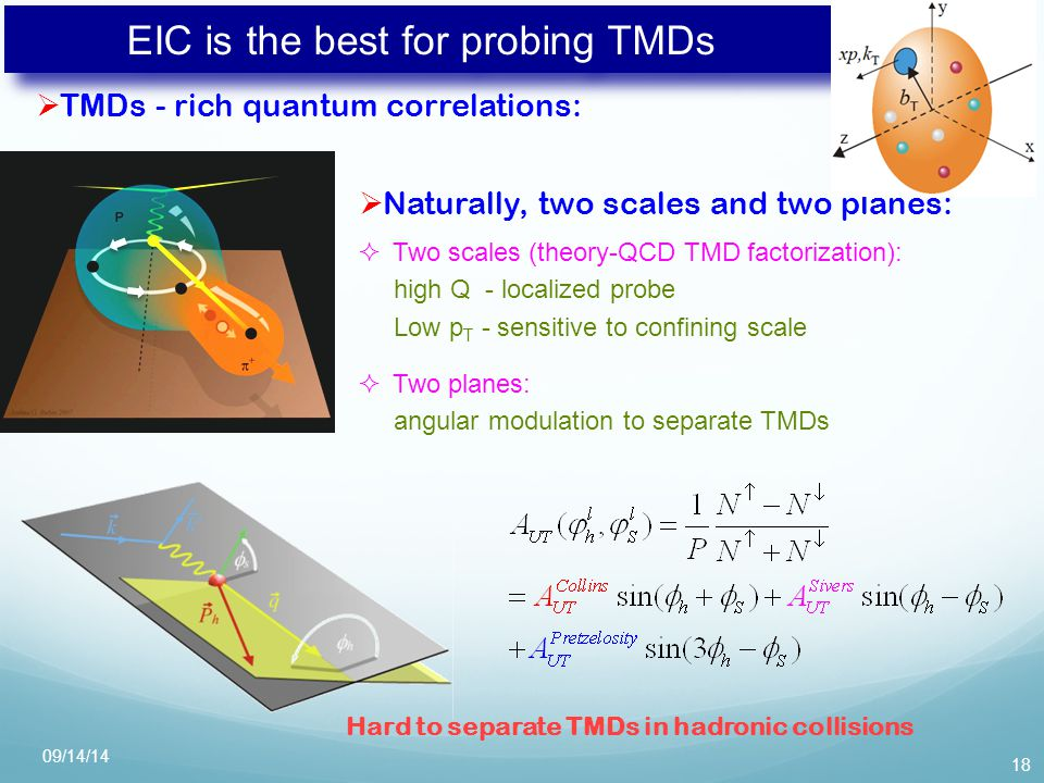 EIC is the best for probing TMDs  TMDs - rich quantum correlations: 18  Naturally, two scales and two planes:  Two scales (theory-QCD TMD factorization): high Q - localized probe Low p T - sensitive to confining scale  Two planes: angular modulation to separate TMDs Hard to separate TMDs in hadronic collisions 09/14/14