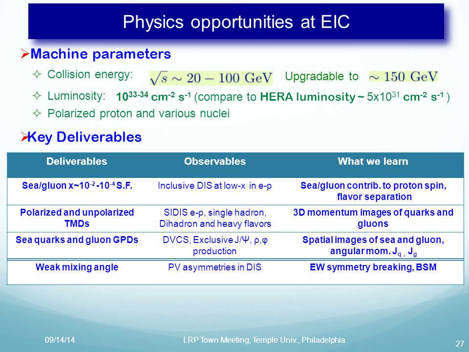 27 Physics opportunities at EIC  Machine parameters  Collision energy:  Luminosity:  Polarized proton and various nuclei 10 33-34 cm -2 s -1 (compare to HERA luminosity ~ 5x10 31 cm -2 s -1 )  Key Deliverables DeliverablesObservablesWhat we learn Sea/gluon x~10 -2 -10 -4 S.F.Inclusive DIS at low-x, in e-pSea/gluon contrib.