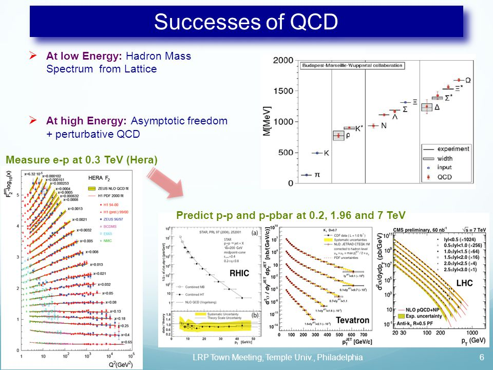 Successes of QCD  At low Energy: Hadron Mass Spectrum from Lattice  At high Energy: Asymptotic freedom + perturbative QCD 09/14/14LRP Town Meeting, Temple Univ., Philadelphia6 Measure e-p at 0.3 TeV (Hera) Predict p-p and p-pbar at 0.2, 1.96 and 7 TeV