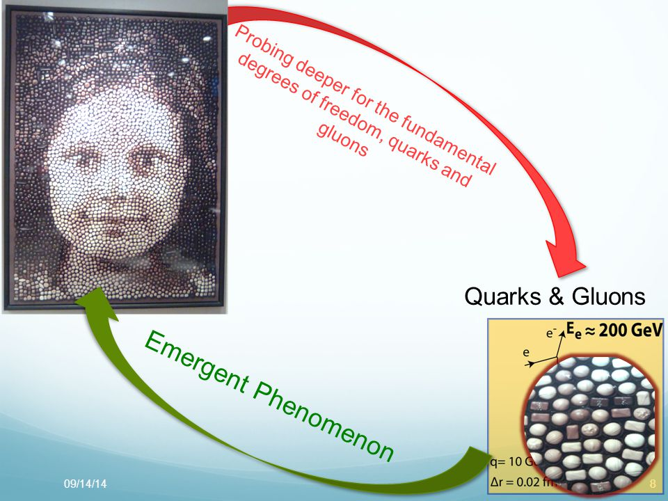 8809/14/14 Quarks & Gluons Nucleon Probing deeper for the fundamental degrees of freedom, quarks and gluons Emergent Phenomenon