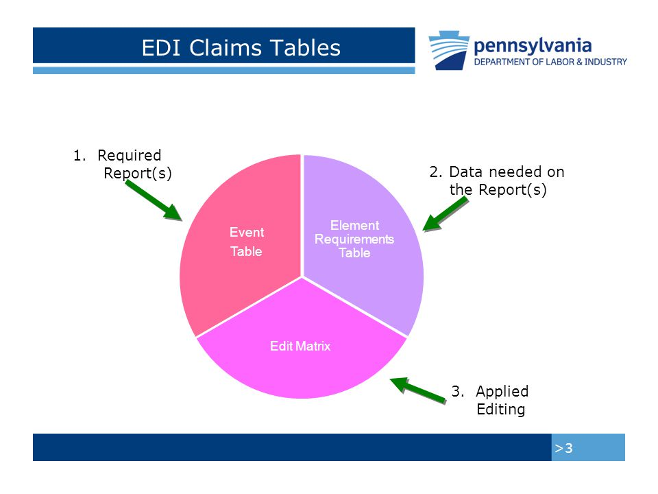 Subsequent Report of Injury (SROI) Event Table >4 Establishes the events accepted by Pennsylvania, and; Tells claim administrators when to report an event based on laws and regulations, as well as what, if any, paper forms are required to be sent to BWC and the claimant.
