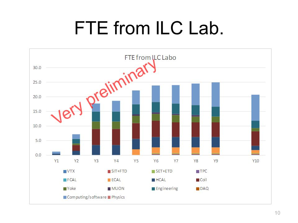 FTE from ILC Lab. 10