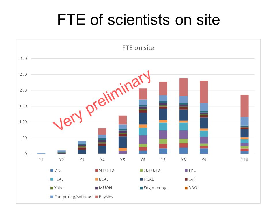 FTE of scientists on site 12