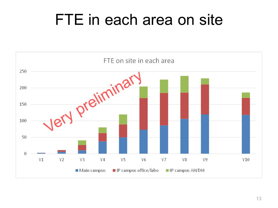 FTE in each area on site 13