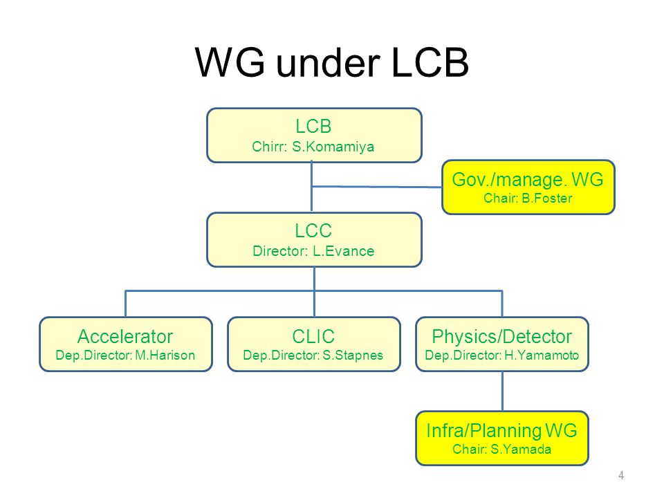 WG under LCB 4 LCB Chirr: S.Komamiya LCC Director: L.Evance Accelerator Dep.Director: M.Harison CLIC Dep.Director: S.Stapnes Physics/Detector Dep.Director: H.Yamamoto Infra/Planning WG Chair: S.Yamada Gov./manage.