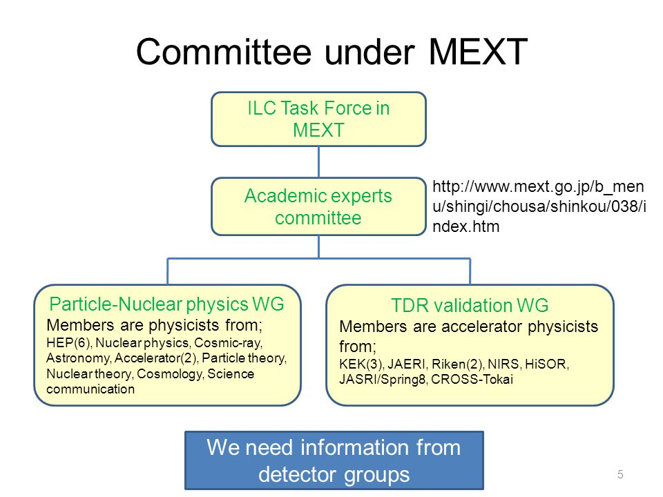 Committee under MEXT ILC Task Force in MEXT Academic experts committee Particle-Nuclear physics WG Members are physicists from; HEP(6), Nuclear physics, Cosmic-ray, Astronomy, Accelerator(2), Particle theory, Nuclear theory, Cosmology, Science communication TDR validation WG Members are accelerator physicists from; KEK(3), JAERI, Riken(2), NIRS, HiSOR, JASRI/Spring8, CROSS-Tokai http://www.mext.go.jp/b_men u/shingi/chousa/shinkou/038/i ndex.htm We need information from detector groups 5