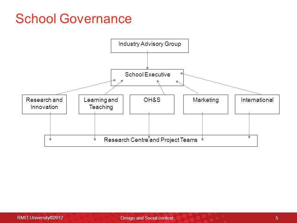 School structure – Fashion and Textiles RMIT University©2012 Design and Social context 6