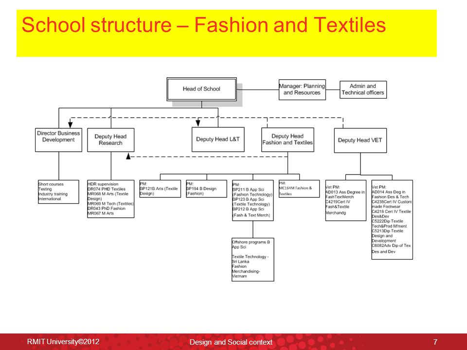 School structure – Fashion and Textiles RMIT University©2012 Design and Social context 7
