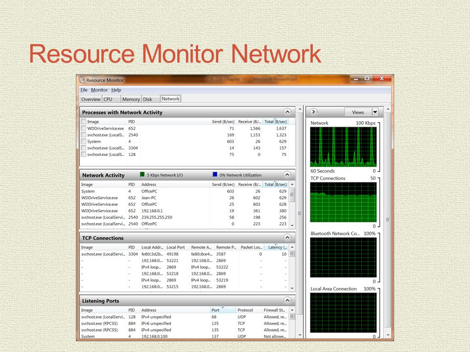 Resource Monitor Network