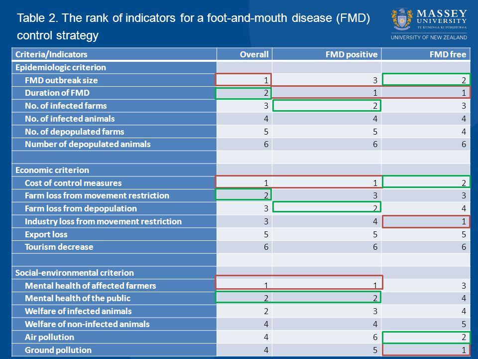 Criteria/IndicatorsOverallFMD positiveFMD free Epidemiologic criterion FMD outbreak size132 Duration of FMD211 No.