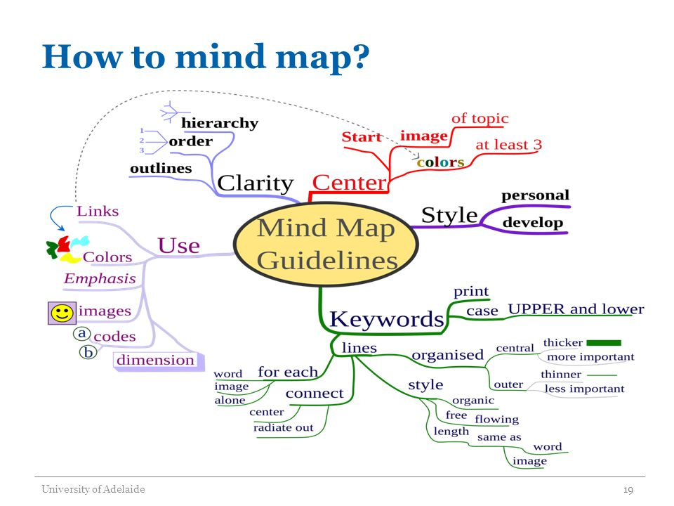 How to mind map? University of Adelaide19